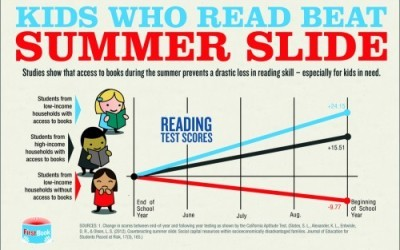 10 Ways to Avoid Summer Slide
