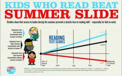 10 Ways to Avoid Summer Slide