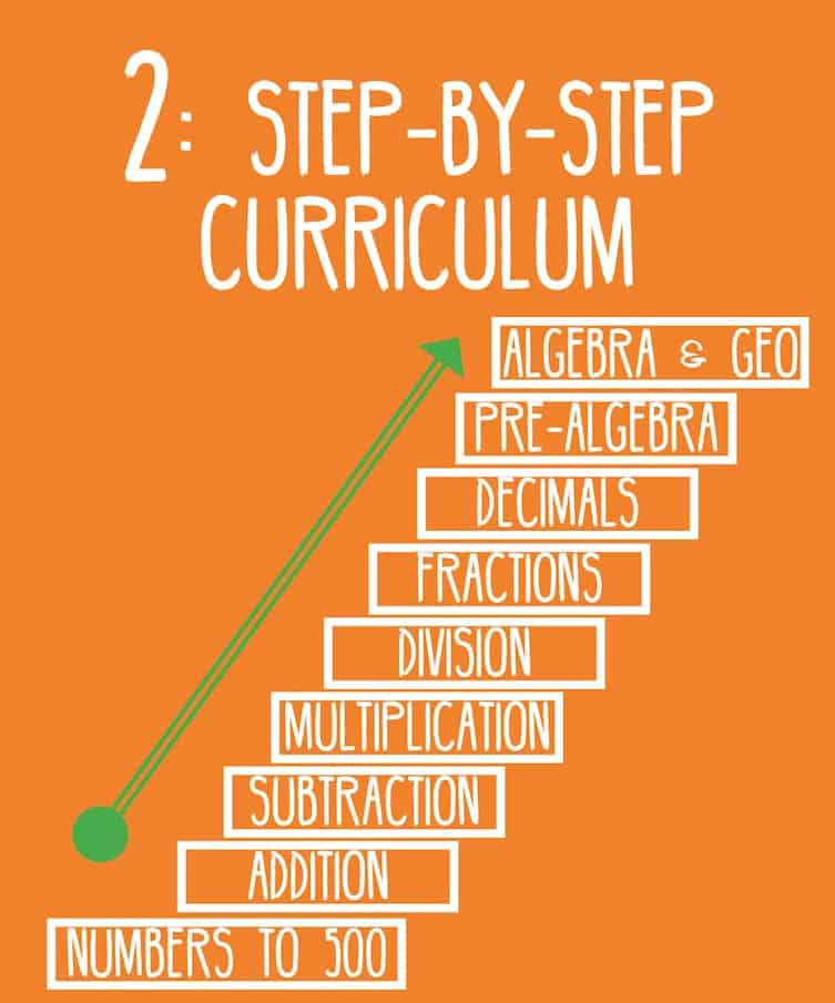 2: Step-by-Step Curriculum