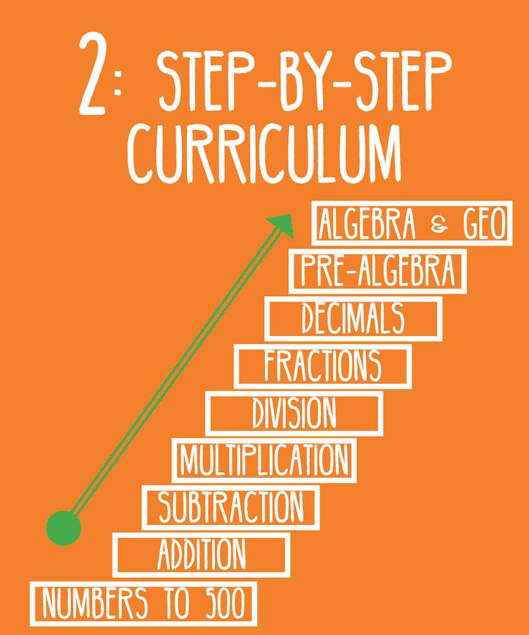2: Step-by-Step Curriculum